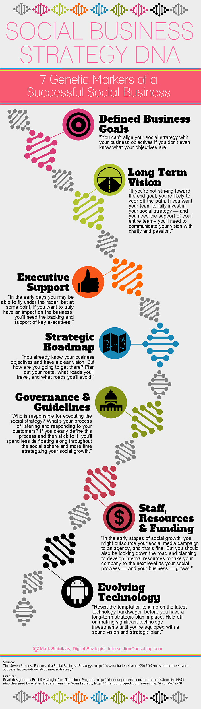 Social-Business-Strategy-DNA-700p
