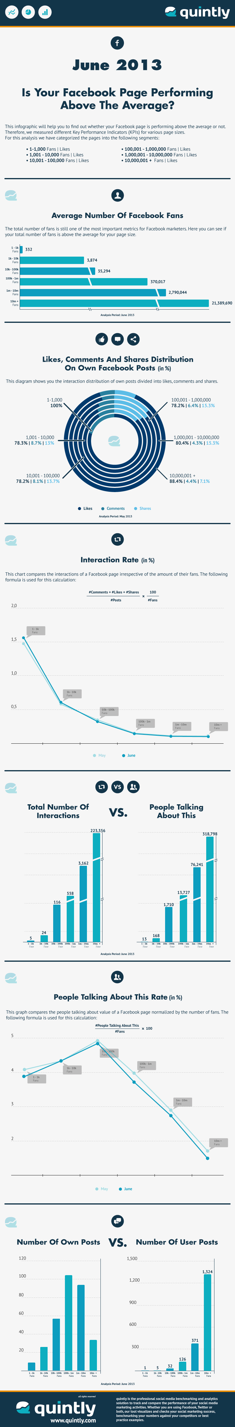 quintly_Infographic_Average_Facebook_Page_Performance_Jun_2013
